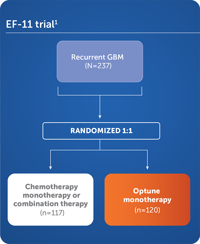 EF-11 phase 3 pivotal trial: Optune® vs chemotherapy, including bevacizumab