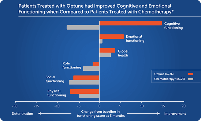 Quality of life: cognitive and emotional functioning