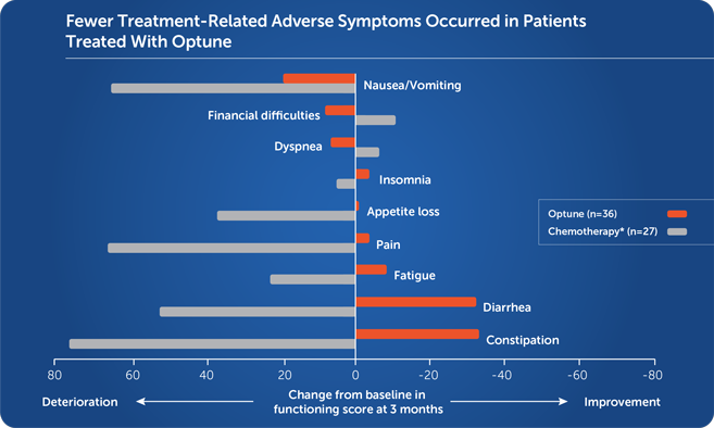 Quality of life: common cancer treatment-related adverse symptoms