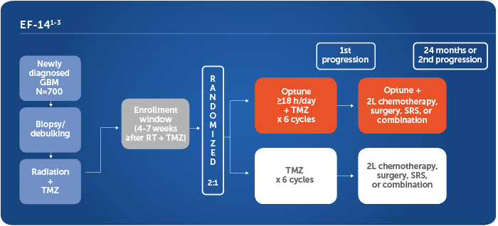 EF-14 phase 3 pivotal trial: Optune® + TMZ vs TMZ alone in newly diagnosed GBM