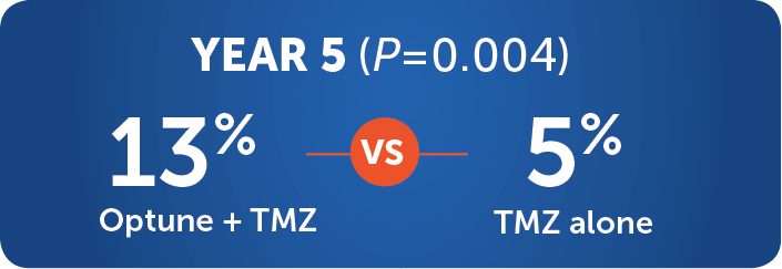Optune + TMZ significantly extended median OS