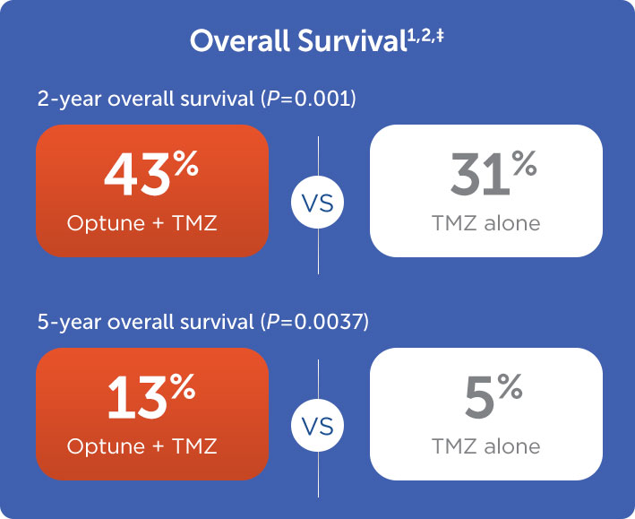 Optune + TMZ significantly improved median progression-free survival