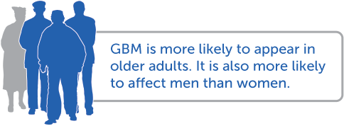 GBM is more likely to appear in older adults. It is also more likely to affect men more than women.