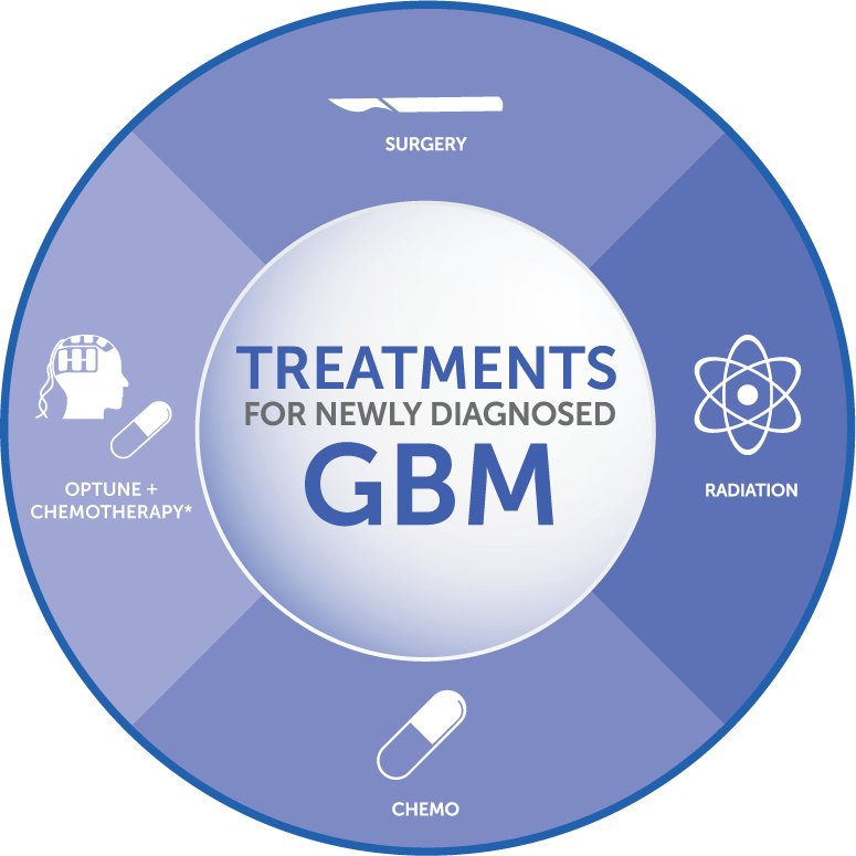 Treatment options for newly diagnosed glioblastoma patients include surgery, radiation, chemo, and tumor treating fields