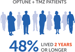 48% of patients lived 2 years or longer when combining Optune® with TMZ