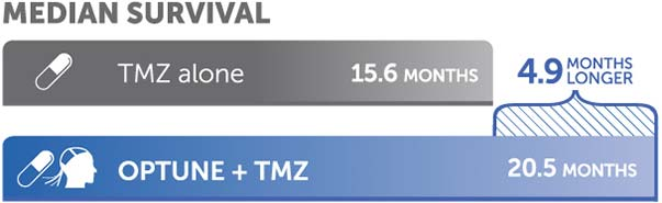 Combining Optune® and TMZ resulted in a median of 4.9 additional months than TMZ alone