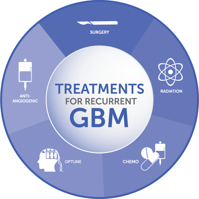 Treatment options for recurrent glioblastoma patients include surgery, radiation, chemo, tumor treating fields, and anti-angiogenic treatment