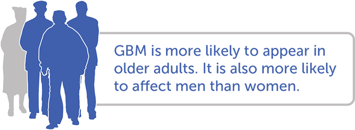 Who is at risk for glioblastoma (GBM)?