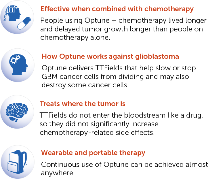 Optune® is effective against glioblastoma (GBM) when combined with chemotherapy, treats where the tumor is, and is wearable and portable