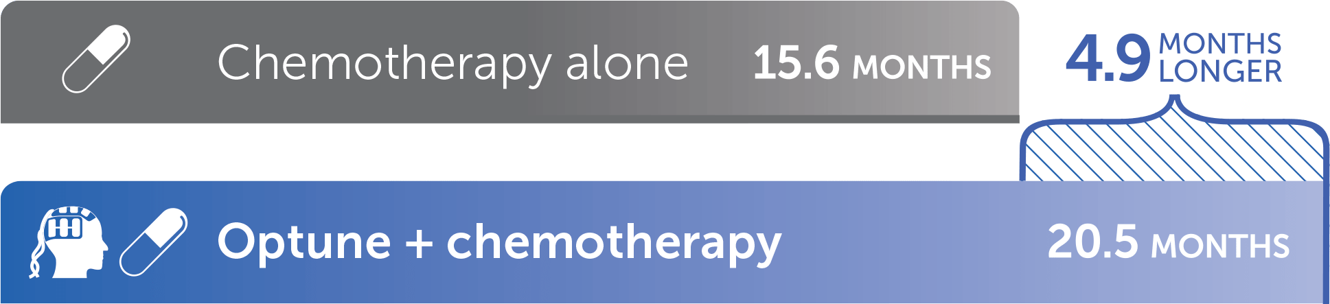Overall survival of people on Optune® + chemotherapy was 4.9 months longer than that of people on chemotherapy alone