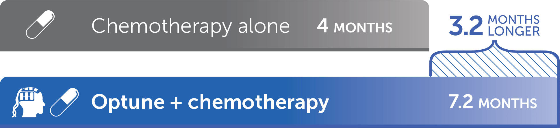 Progression-free survival of people on Optune® + chemotherapy was 3.2 months longer than that of people on chemotherapy alone