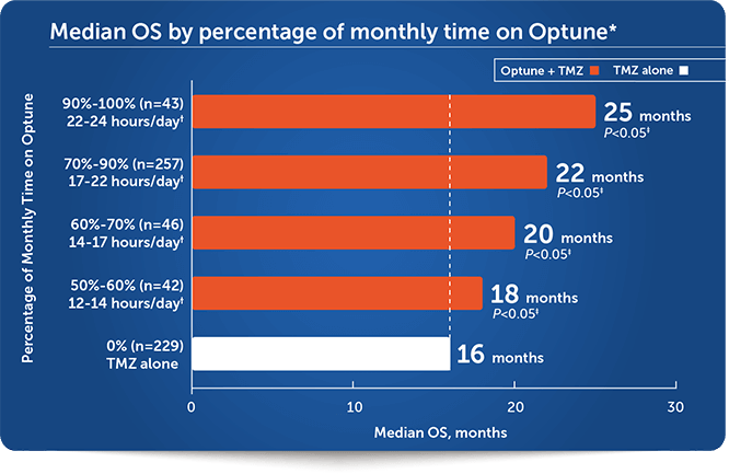 Median OS by percentage of monthly time on Optune®