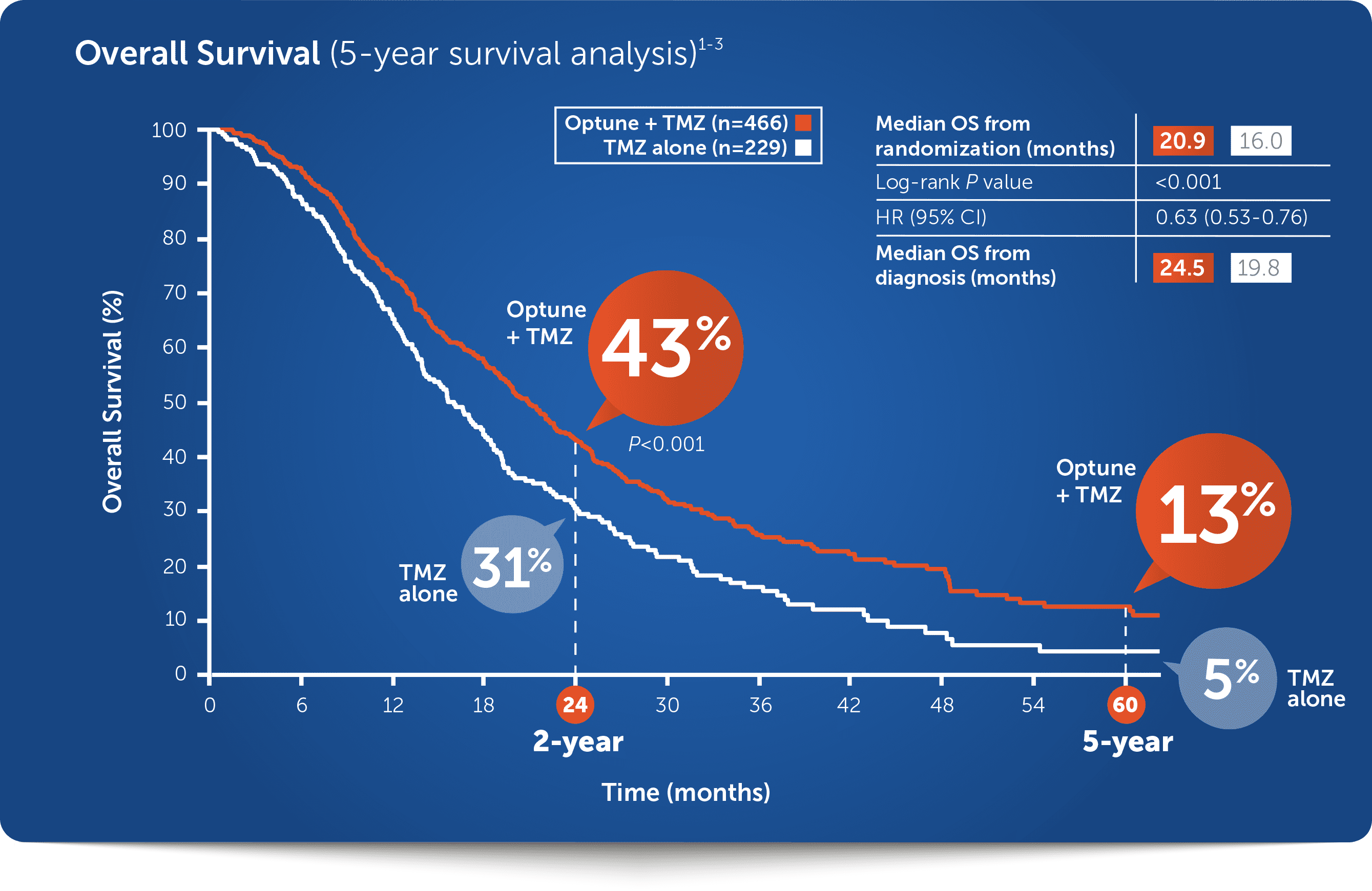 5-year Survival with Optune®