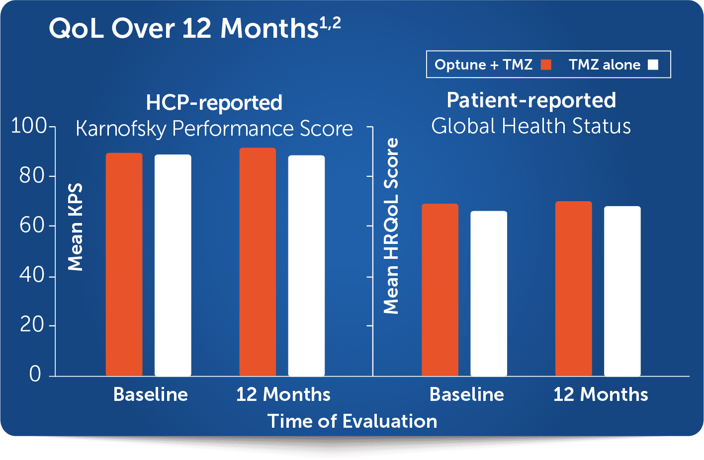 HCP and Patient report QoL chart for Optune®