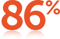 86% of patients received a survival benefit from Optune® because they used it more than half the time (n=388/450)3