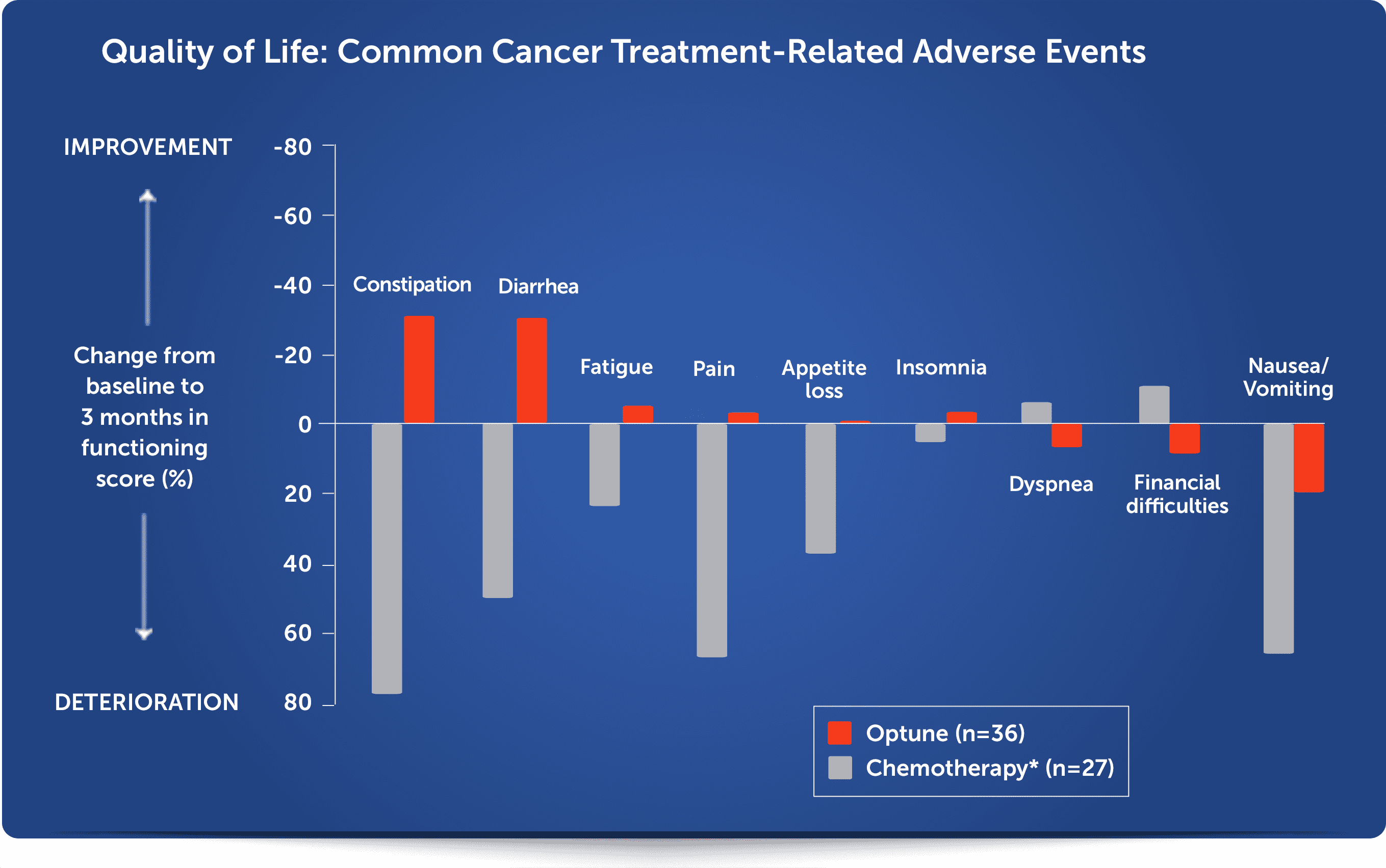 Quality of life for patients treated with Optune®:  common cancer treatment-related adverse symptoms