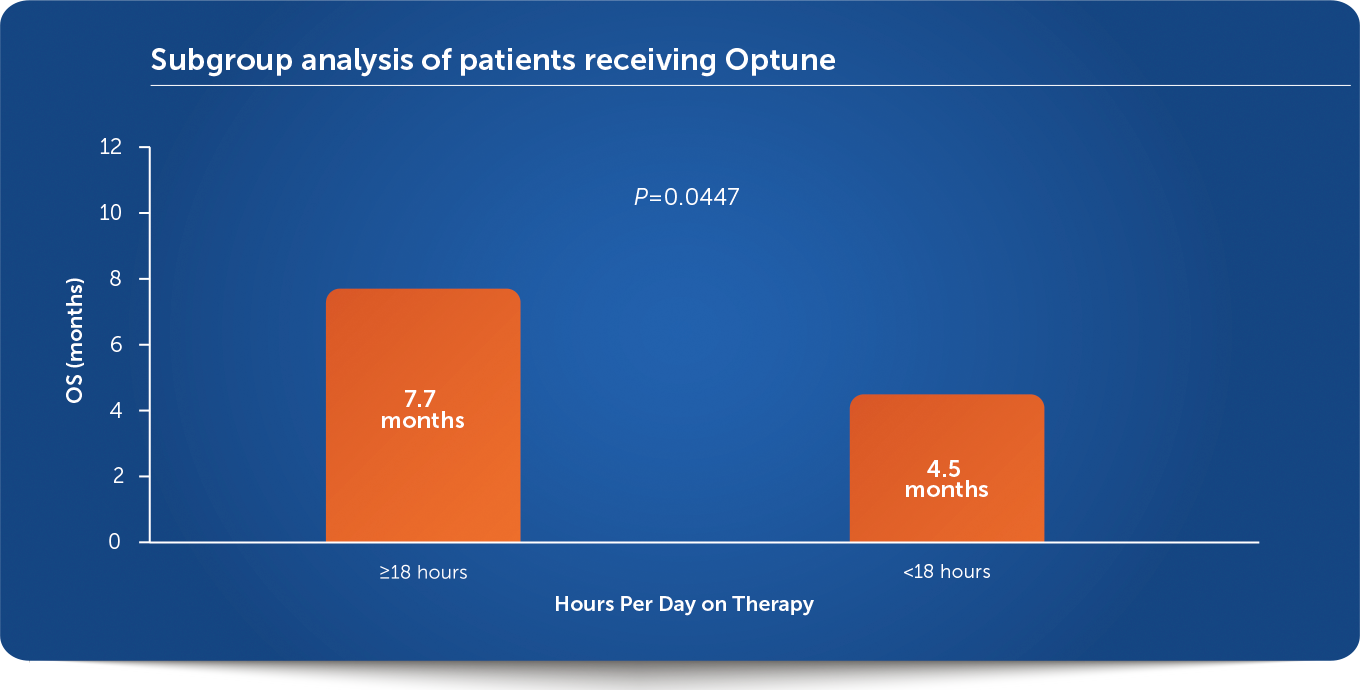 Efficacy in Recurrent Glioblastoma (GBM) Patients | Optune®
