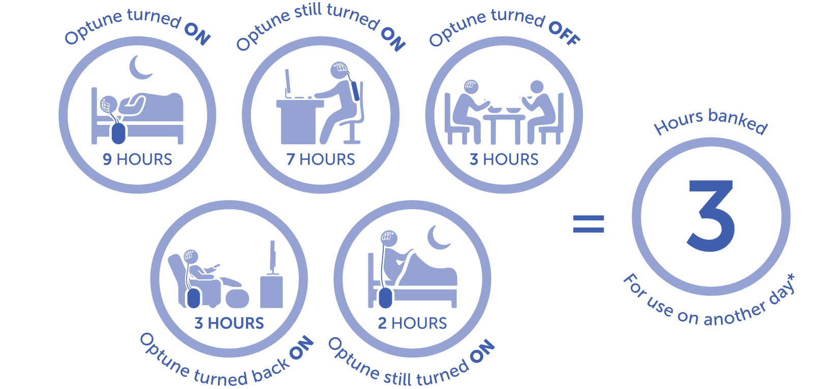 Structuring a day that totals 21 hours with Optune® turned on, leaves 3 hours of use for another day. It is recommended that Optune should be turned on for at least 18 hours per day.